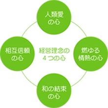 経営理念 4つの心